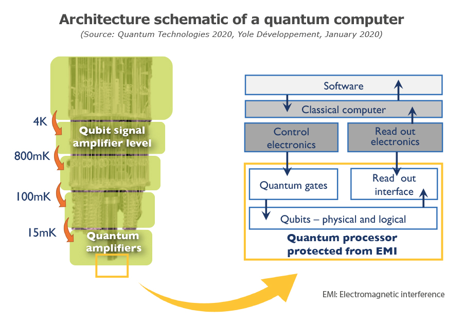 Architecture schematic of a quantum computer - Yole Développement
