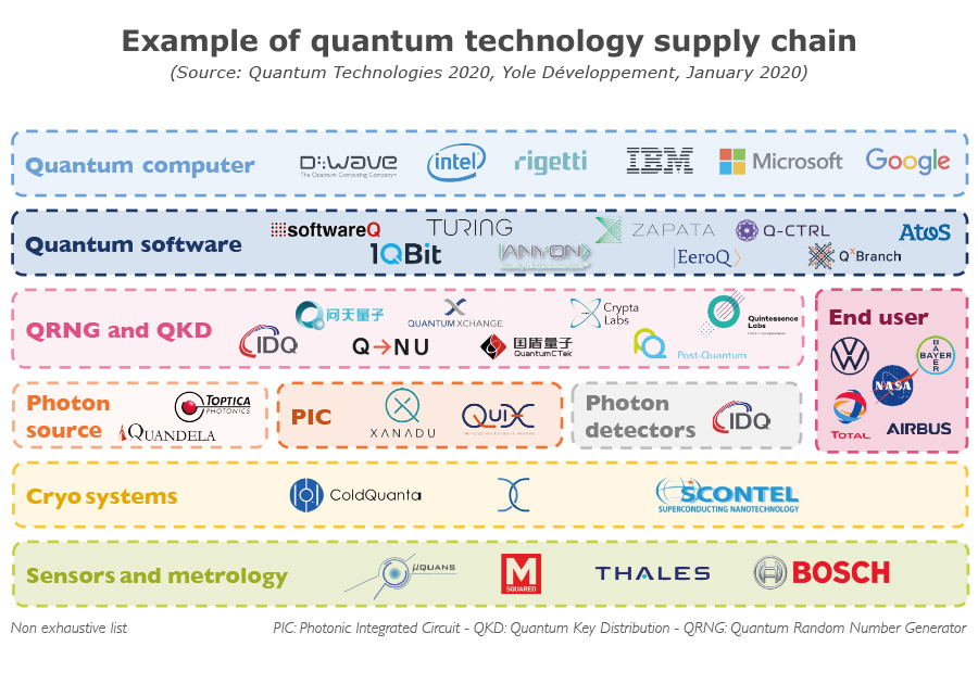 Example of quantum technology supply chain - Yole Développement
