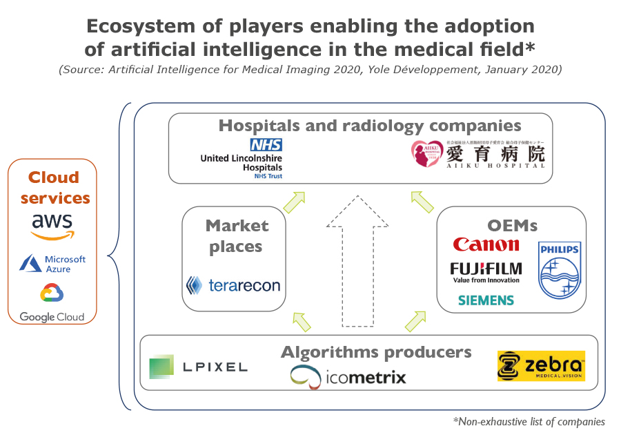 YDR20059-Ecosystem of players AI in medical field