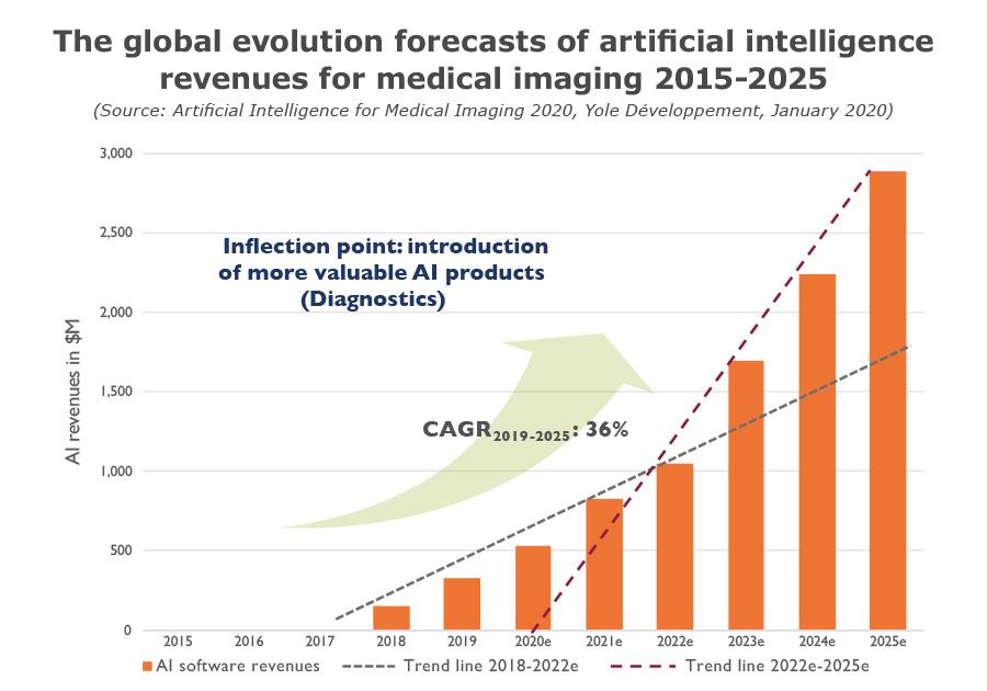 YDR20059-Global evolution AI revenues for Medical Imaging 2015-2025