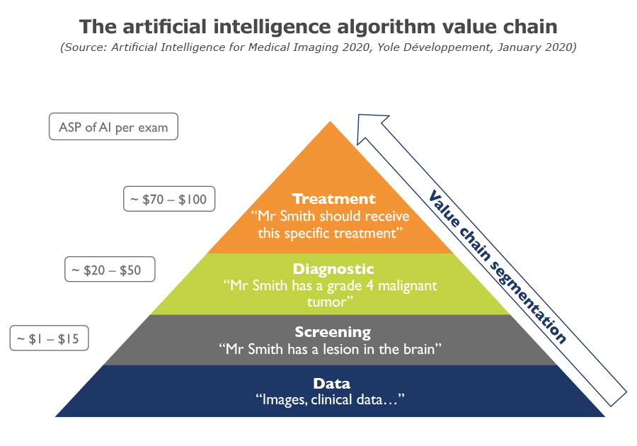 YDR20059-The AI algorithm value chain
