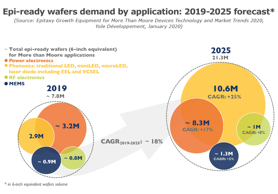 Epi-ready wafers demand by application: 2019-2025 forecast