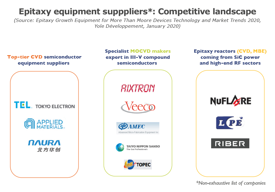 Epitaxy equipment supppliers: Competitive landscape