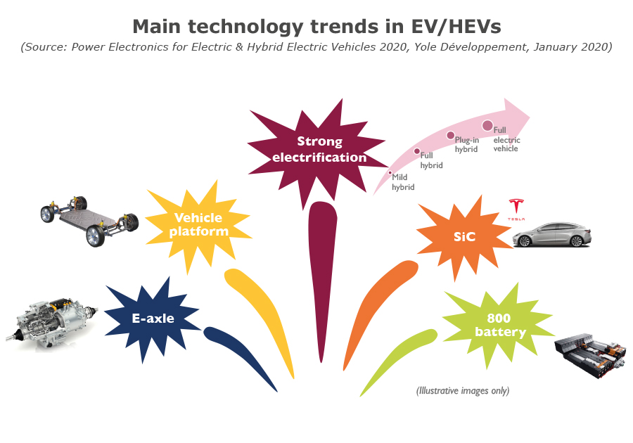 Main technology trends in EV/HEVs