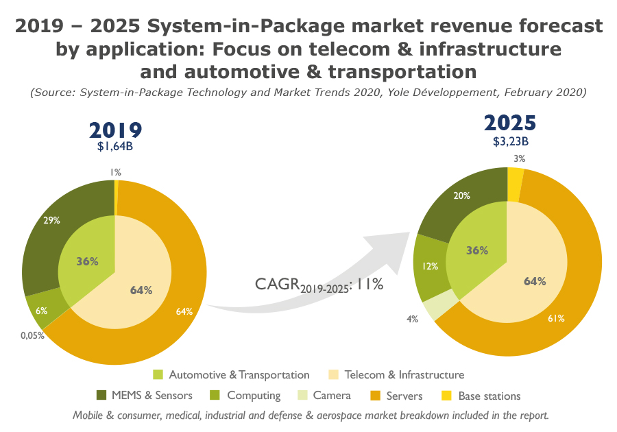 2019 – 2025 System-in-Package market revenue forecast by application market focus