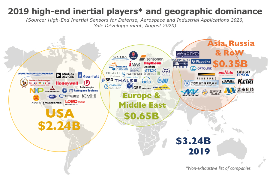 2019 high-end inertial players and geographic dominance