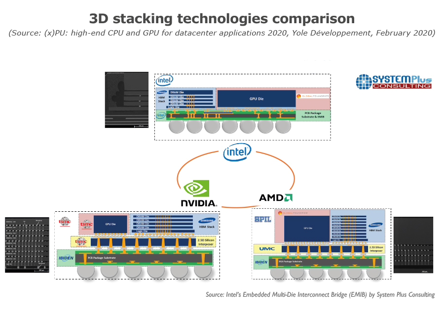 3D stacking technologies comparison_Yole