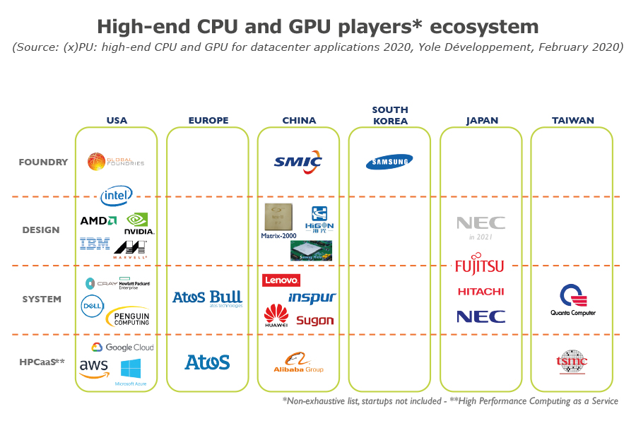 High-end CPU and GPU players ecosystem_Yole