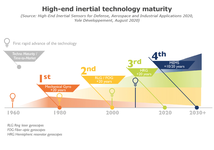 High-end inertial technology maturity