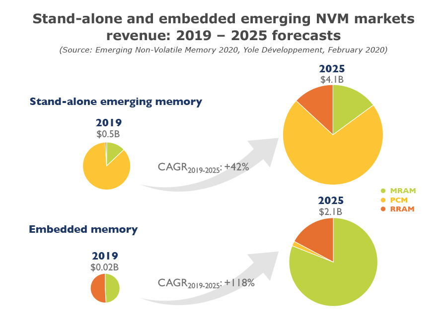 Stand-alone and embedded emerging NVM markets revenue 2019 – 2025 forecasts