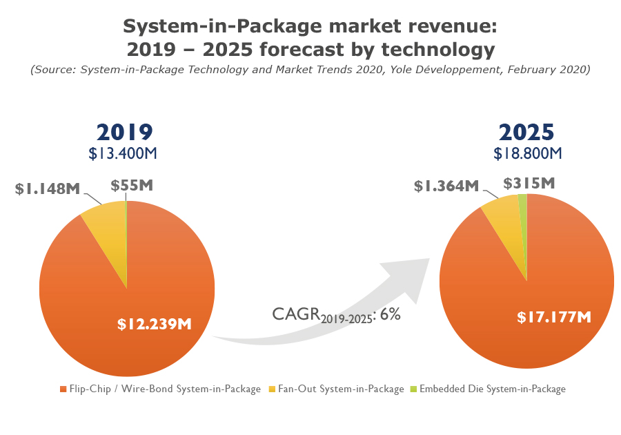 System-in-Package market revenue 2019 – 2025 forecast