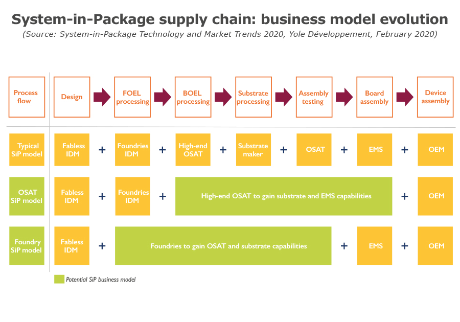 System-in-Package supply chain business model evolution