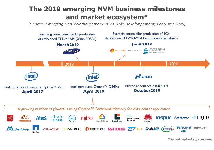 The 2019 emerging NVM business milestones and market ecosystem