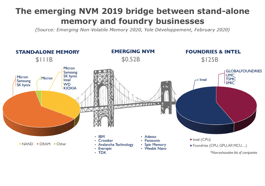 The emerging NVM 2019 bridge between stand-alone memory and foundry businesses