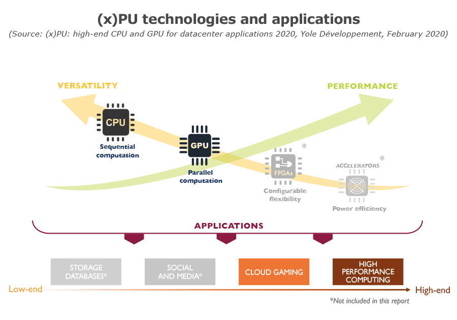 (x)PU technologies and applications_Yole
