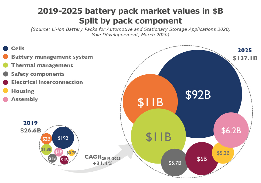 2019-2025 battery pack market values in $B - Split by pack component