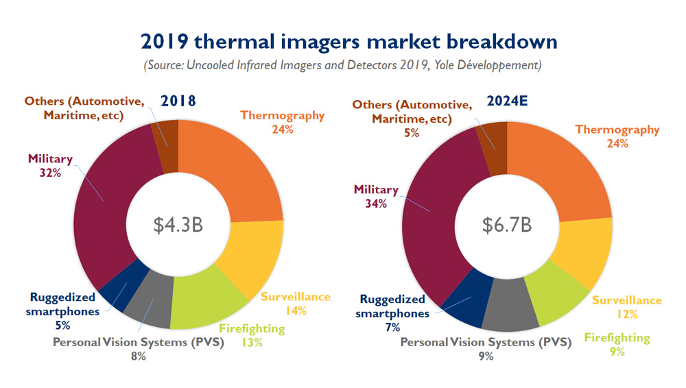 2019-thermal-imagers market breakdown Yole Développement