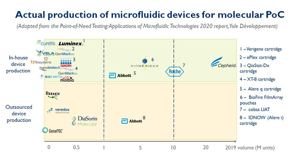 Actual production of microfluidic devices for molecular PoC - Yole Développement