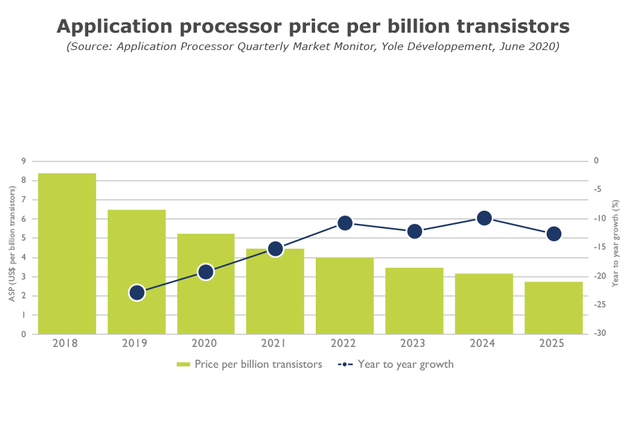 Application processor price per billion transistors
