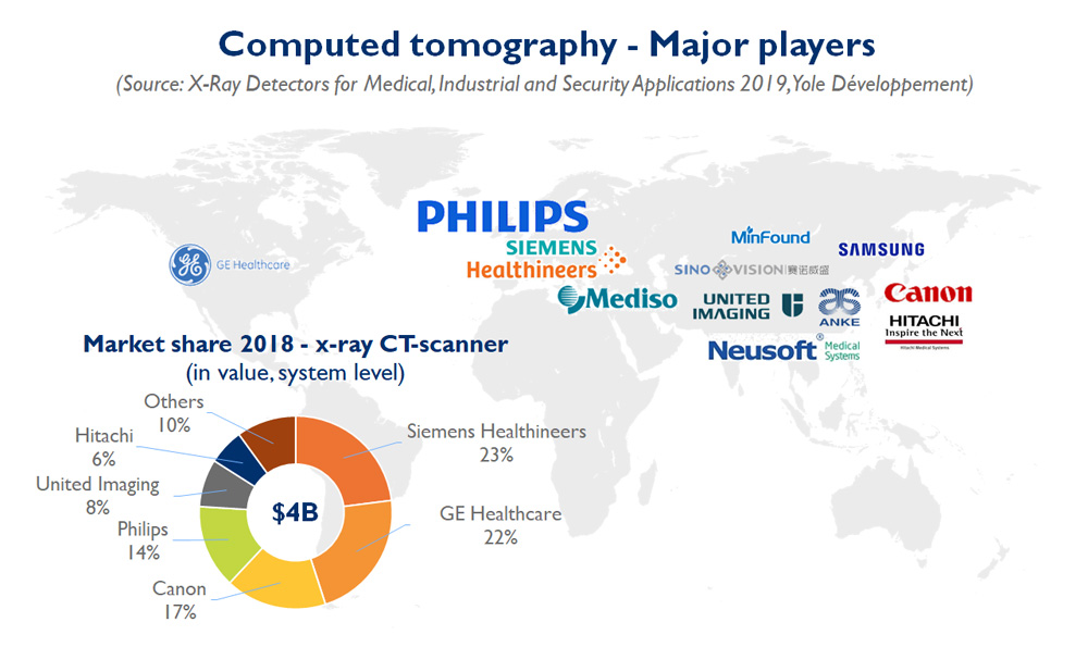 Computed Tomography - Major Players - Yole Développement