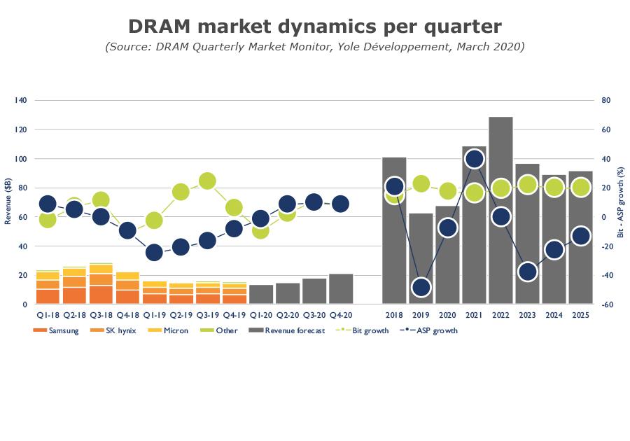 DRAM market dynamics per quarter_yole