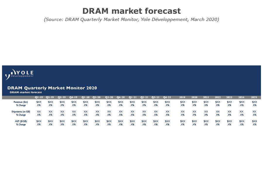 DRAM market forecast_yole