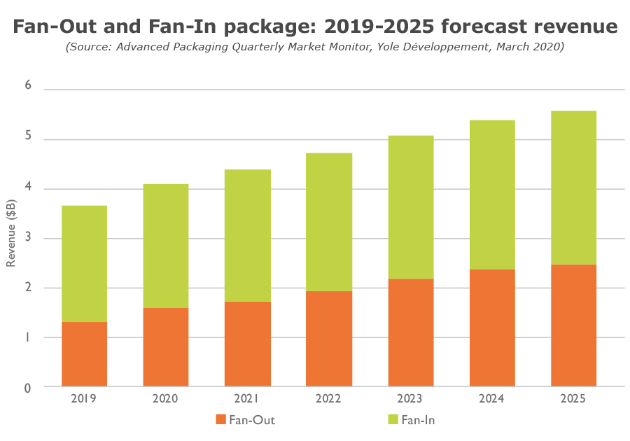 Fan-Out and Fan-In package 2019-2025 forecast revenue Yole 2020