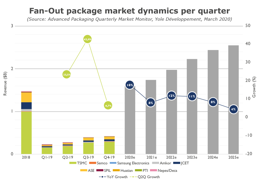 Fan-Out package market dynamics per quarter Yole 2020