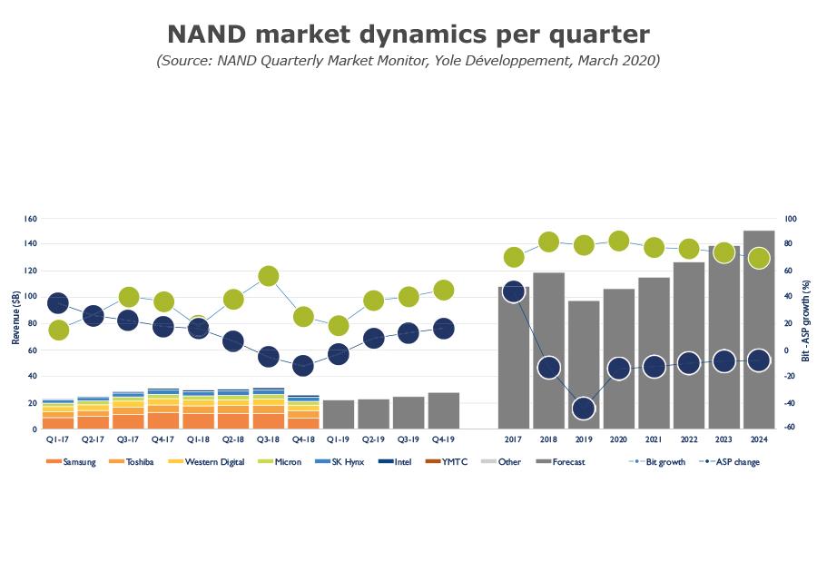NAND market dynamics per quarter_yole