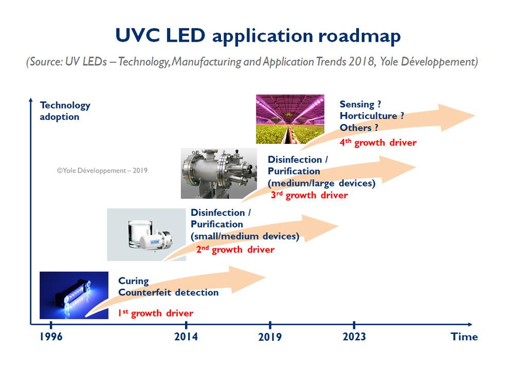 UV application roadmap - Yole Développement