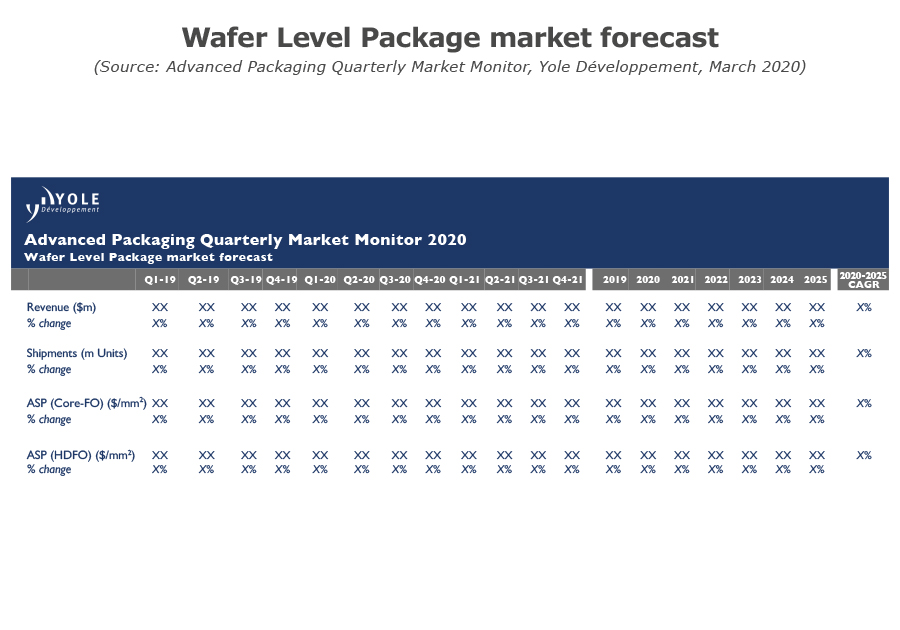 Wafer Level Package market forecast Yole 2020