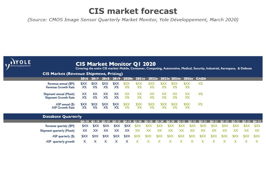 YDM20076Q1_CIS CIS Market Forecast 2020