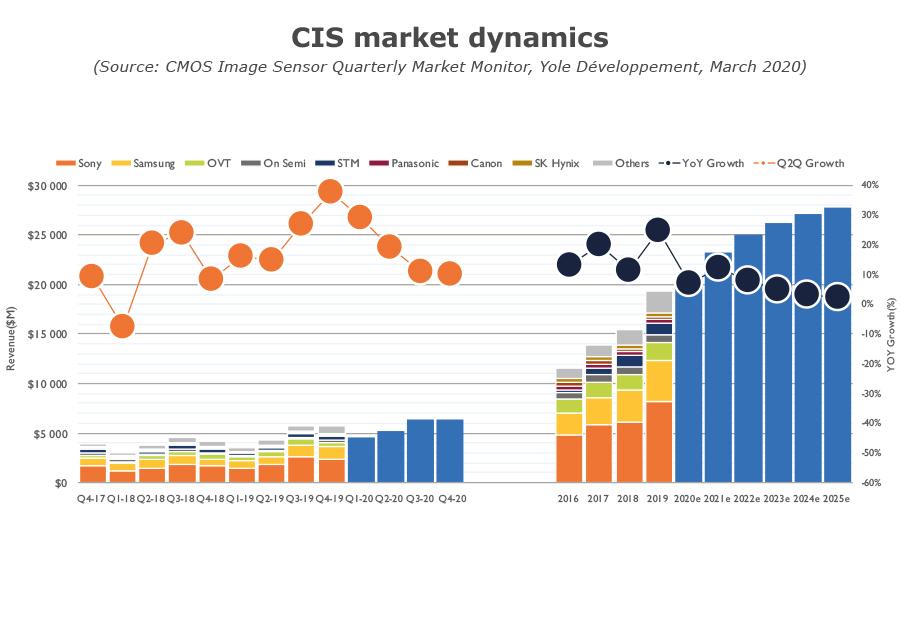 YDM20076Q1_CIS Market Dynamics 2020