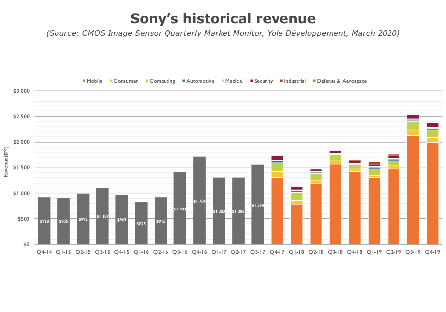 YDM20076Q1_CIS Sony historical revenue 2020