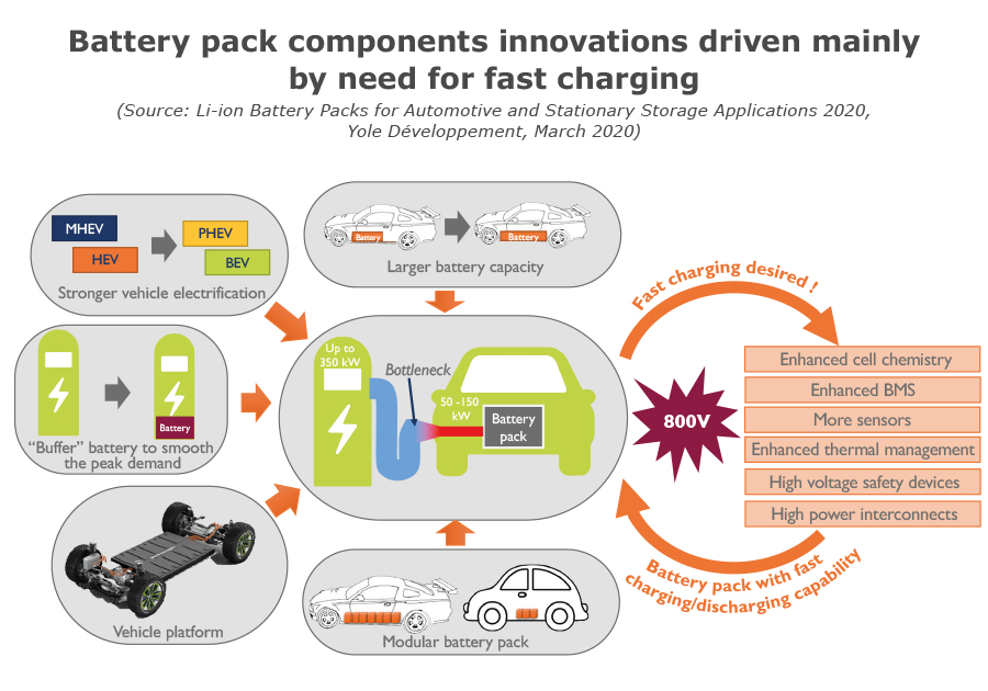 Battery pack components innovations driven mainly by need for fast charging