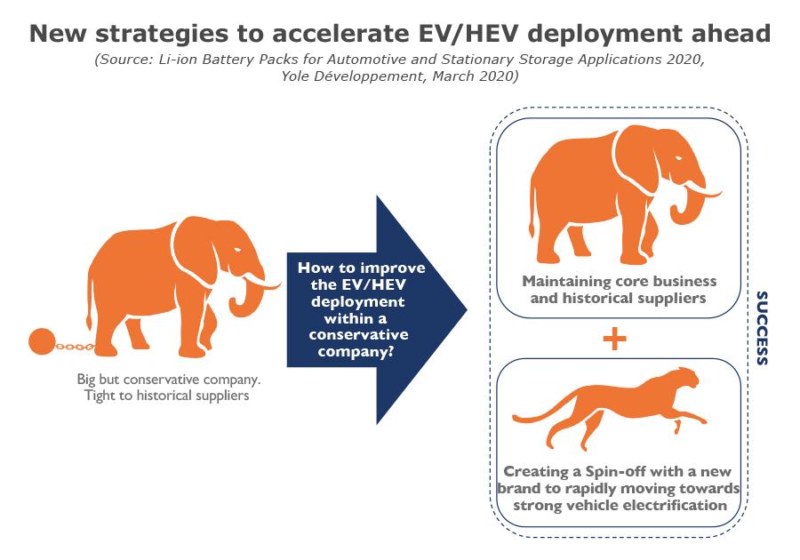 New strategies to accelerate EV/HEV deployment ahead