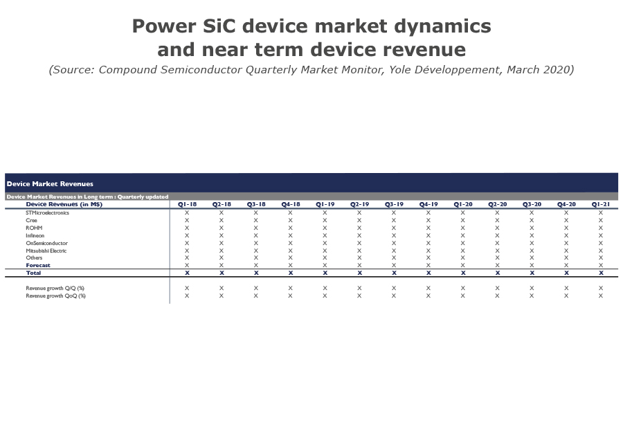 Power SiC device market dynamics and near term device revenue