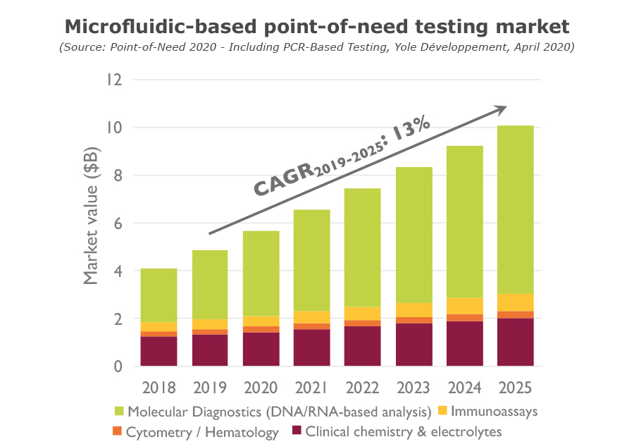 Microfluidic-based point-of-need testing market
