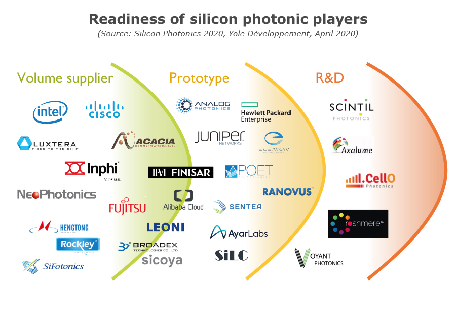 Readiness of silicon photonic players - Yole Développement
