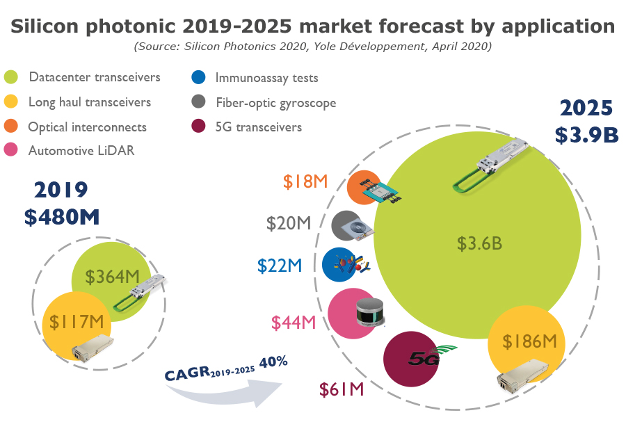 Silicon photonic 2019-2025 market forecast by application - Yole Développement