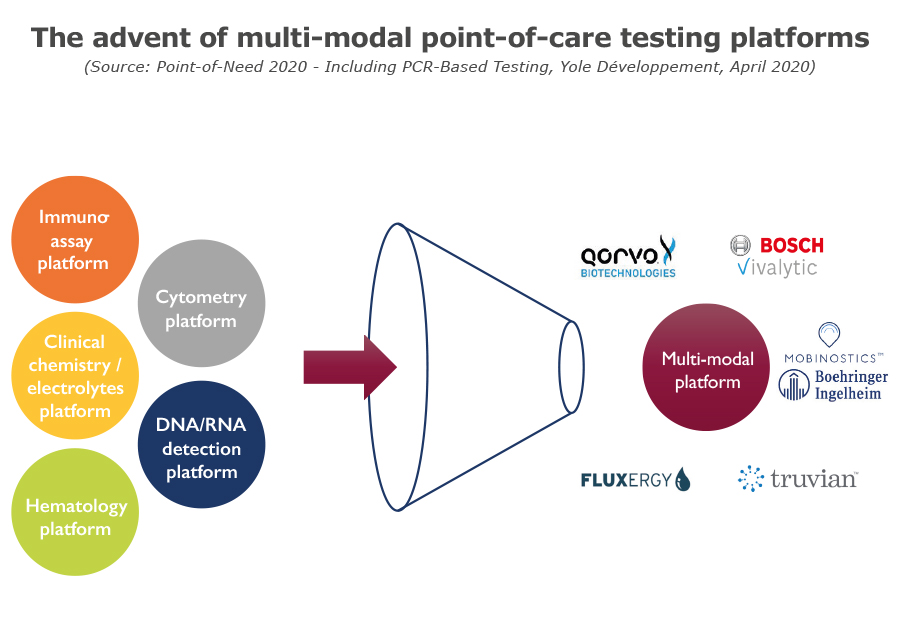 The advent of multi-modal point-of-care testing platforms