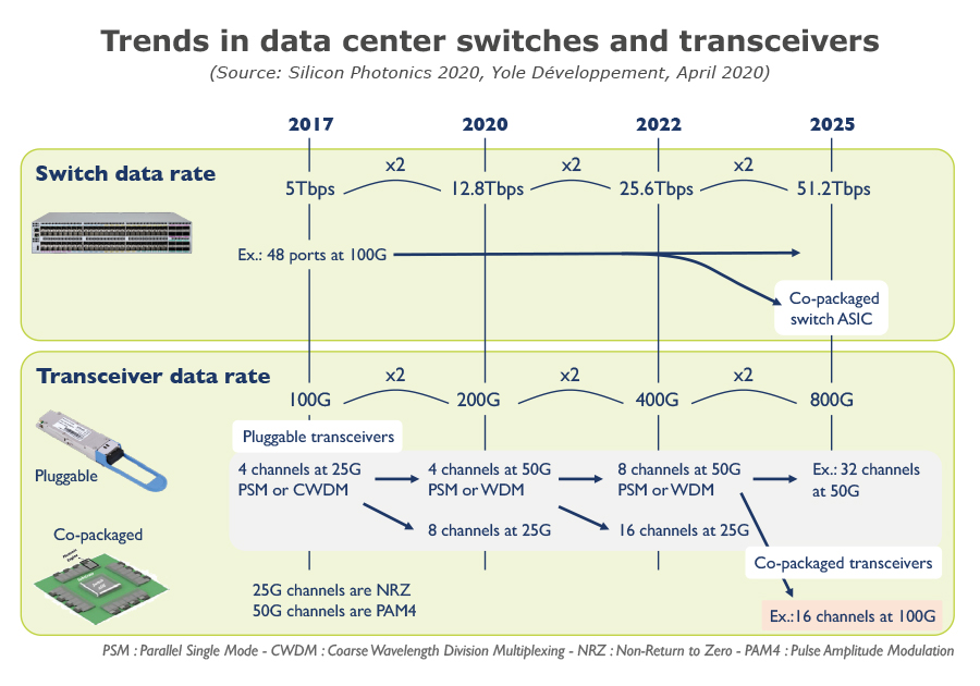 Trends in data center switches and transceivers