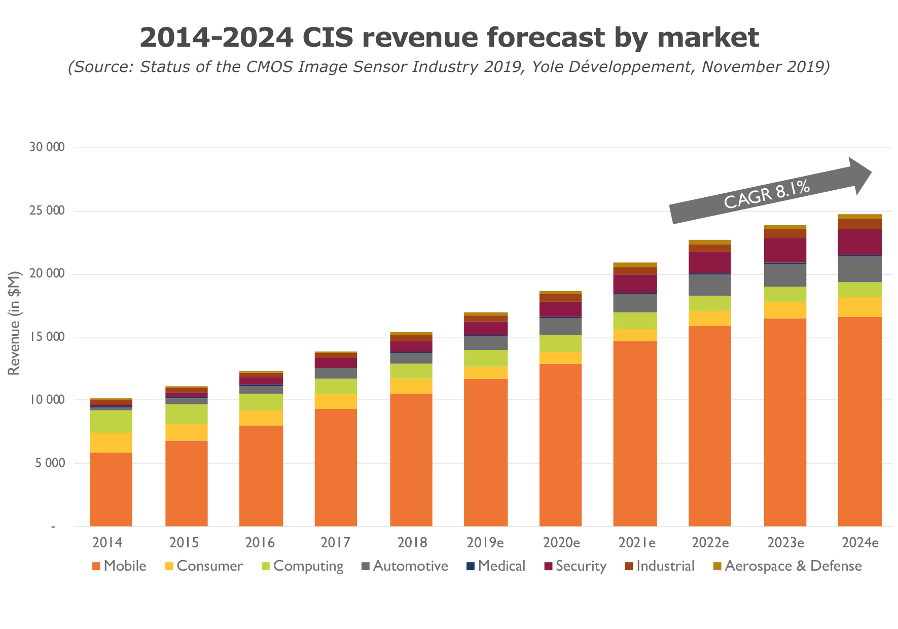 YD19057-2014-2024 CIS revenue forecast by market