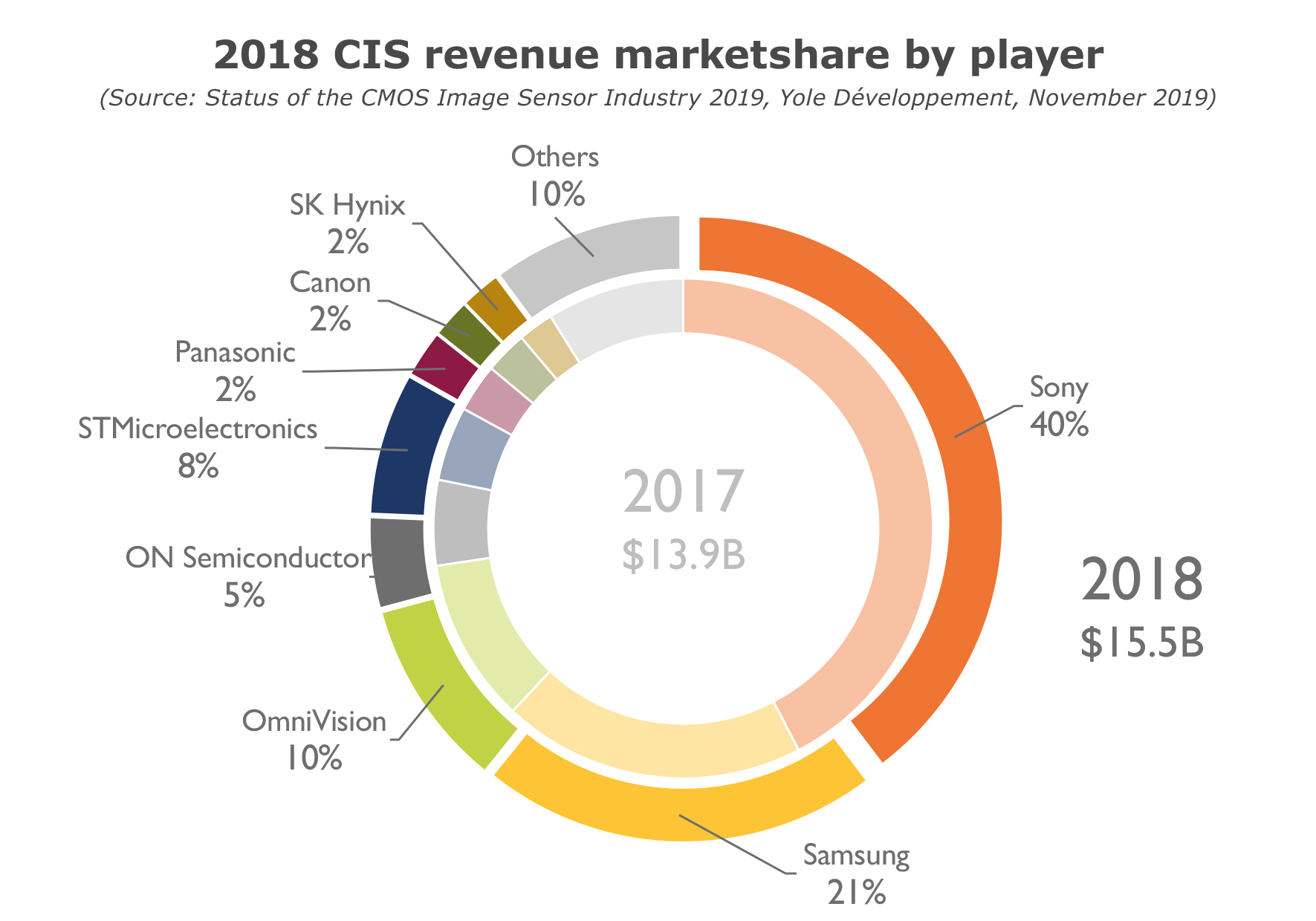 YD19057-2018 CIS revenue marketshare by player