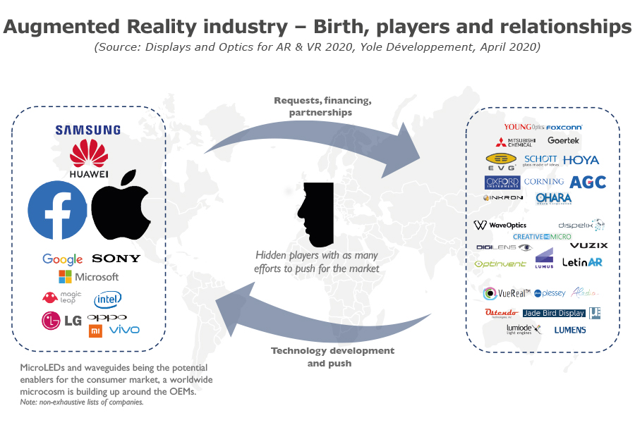 YDR20080-Augmented Reality industry – Birth, players and relationships