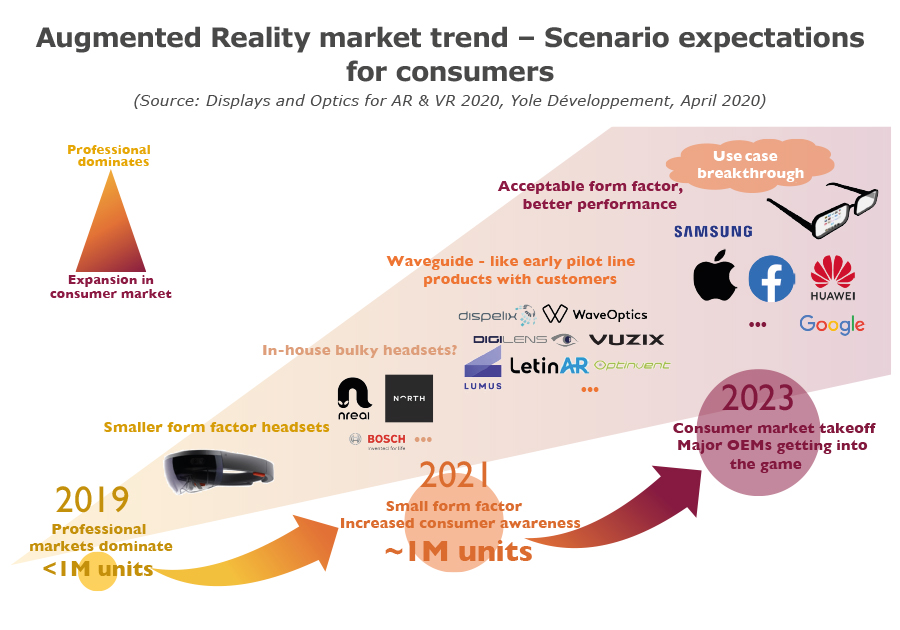 YDR20080-Augmented Reality market trend – Scenario expectations for consumer
