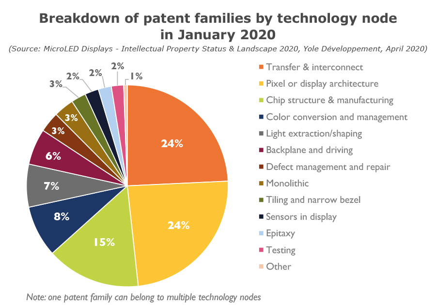 YDR20089-Breakdown of patent families by technology node in January 2020