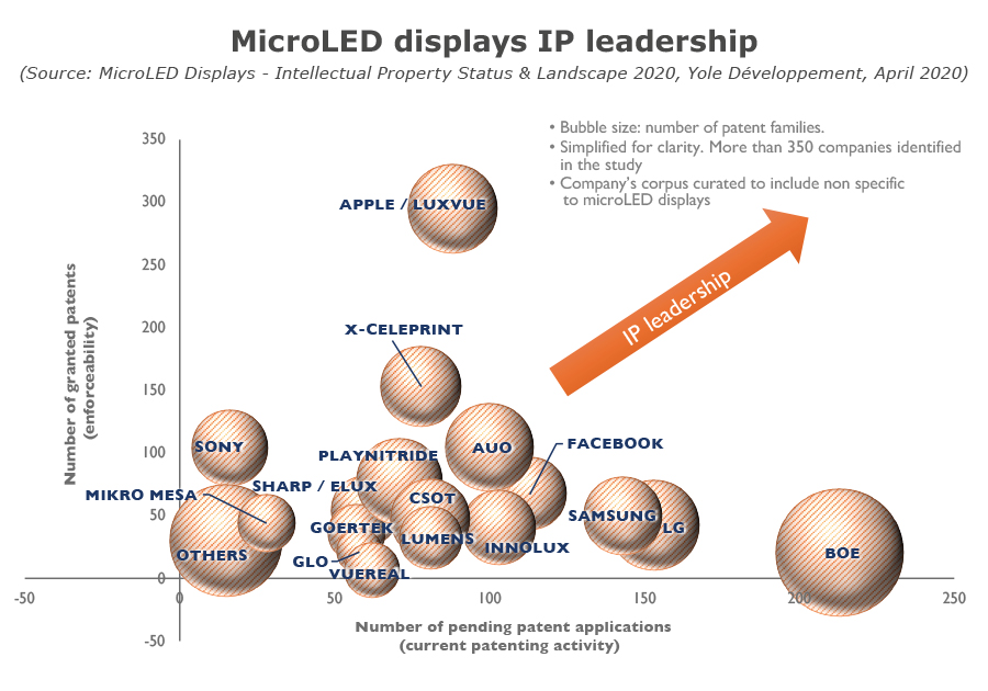 YDR20089-MicroLED displays IP leadership