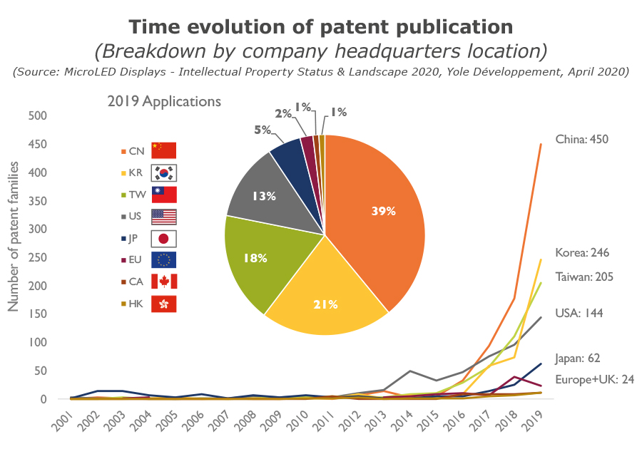 YDR20089-Time evolution of patent publication by company
