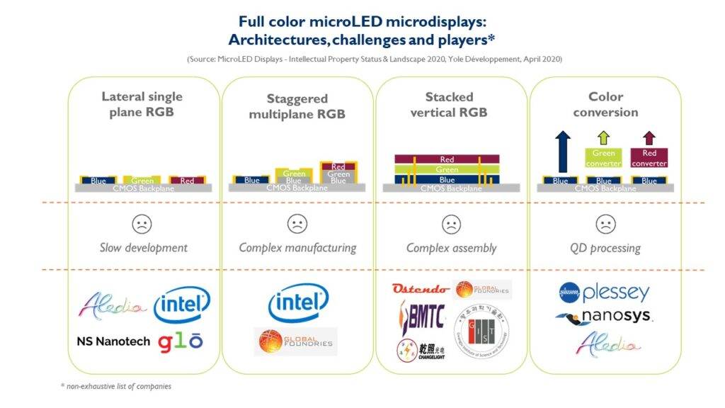 YOLE_MicroLED AR article EVI-Full color microLED microdisplays-architectures, challenges and players